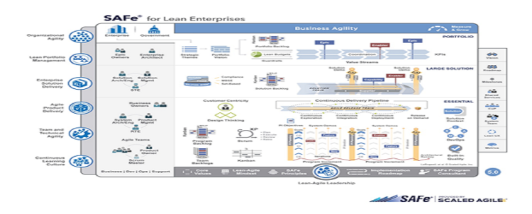 Scaled Agile Framework