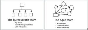 THE THREE LAWS OF AGILE